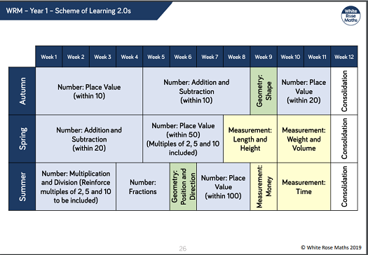 Scheme of learning for maths Year 1