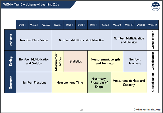 Scheme of learning for maths Year 3