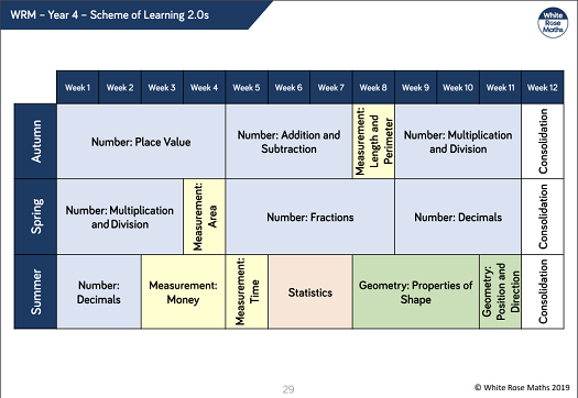 Scheme of learning for maths Year 4