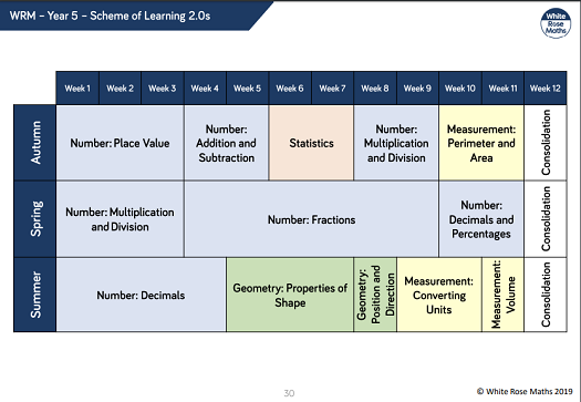 Scheme of learning for maths Year 5